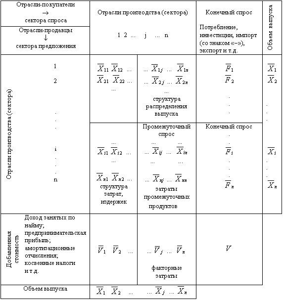 Таблицу межотраслевого баланса
